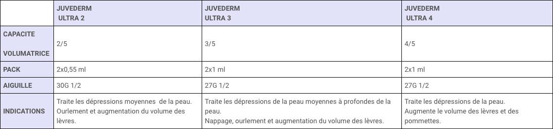 Tableau Comparatif Juvederm Ultra 3