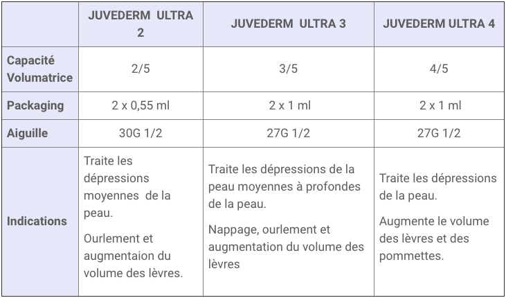 GAMME-JUVEDERM-ULTRA-CLASSIFICATION.png